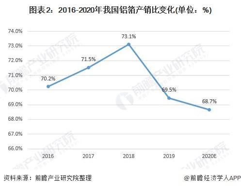 图表2:2016-2020年我国铝箔产销比变化(单位:%)