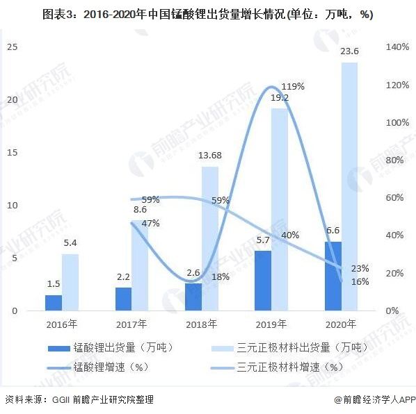 图表3:2016-2020年中国锰酸锂出货量增长情况(单位:万吨,%)