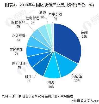 图表4:2019年中国区块链产业应用分布(单位:%)