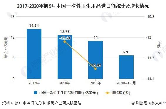 2017-2020年前9月中国一次性卫生用品进口额统计及增长情况