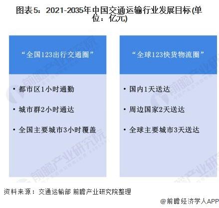 图表5:2021-2035年中国交通运输行业发展目标(单位:亿元)