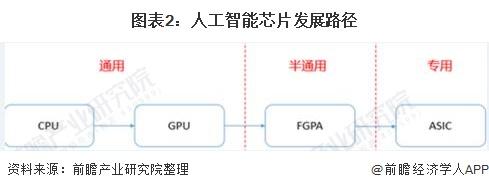 图表2:人工智能芯片发展路径