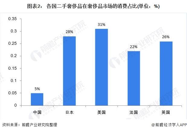 图表2: 各国二手奢侈品在奢侈品市场的消费占比(单位:%)