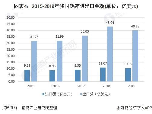 图表4:2015-2019年我国铝箔进出口金额(单位:亿美元)