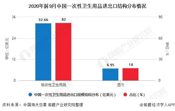 2020年前9月中国一次性卫生用品进出口结构分布情况