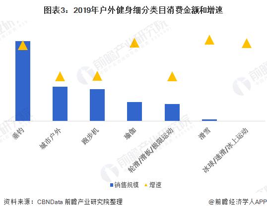 图表3:2019年户外健身细分类目消费金额和增速