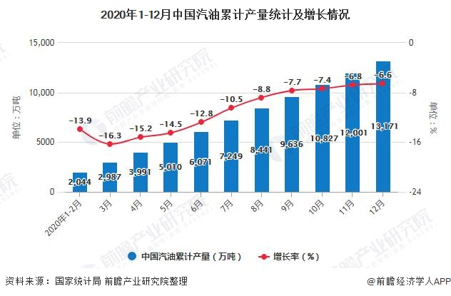 2020年1-12月中国汽油累计产量统计及增长情况