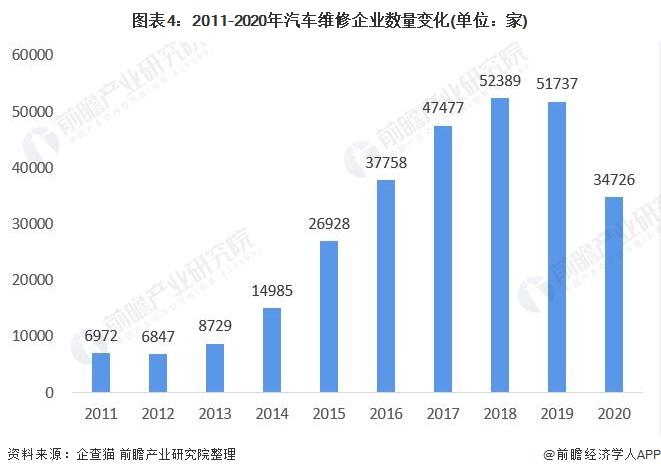 图表4:2011-2020年汽车维修企业数量变化(单位:家)