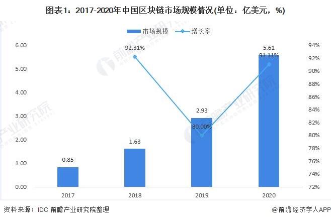 图表1:2017-2020年中国区块链市场规模情况(单位:亿美元,%)