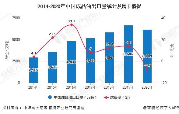 2014-2020年中国成品油出口量统计及增长情况