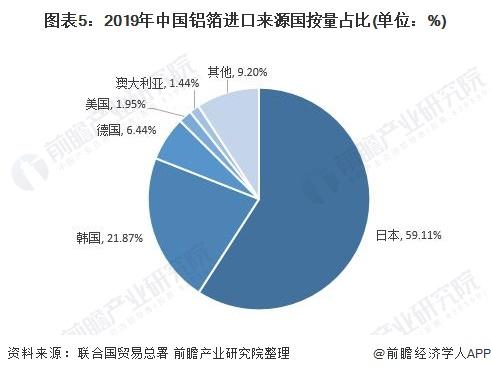 图表5:2019年中国铝箔进口来源国按量占比(单位:%)