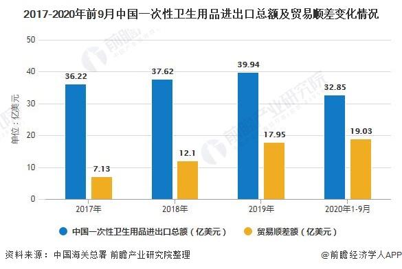 2017-2020年前9月中国一次性卫生用品进出口总额及贸易顺差变化情况