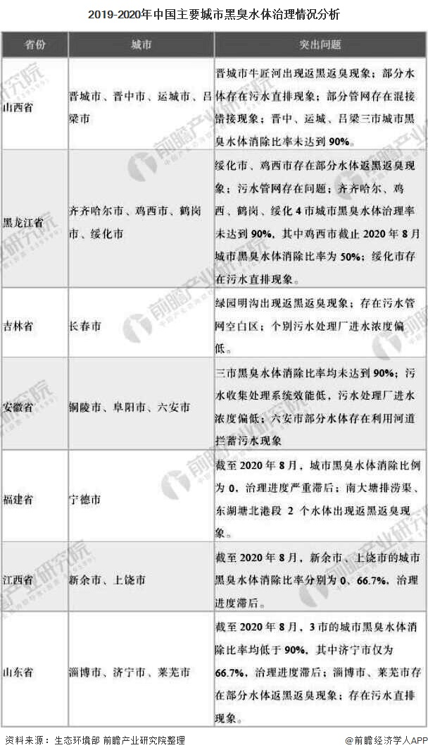 2019-2020年中国主要城市黑臭水体治理情况分析