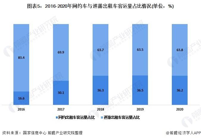 图表5:2016-2020年网约车与巡游出租车客运量占比情况(单位:%)