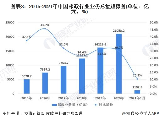 图表3:2015-2021年中国邮政行业业务总量趋势图(单位:亿元,%)
