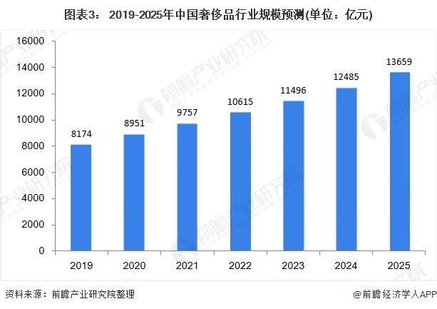 图表3: 2019-2025年中国奢侈品行业规模预测(单位:亿元)
