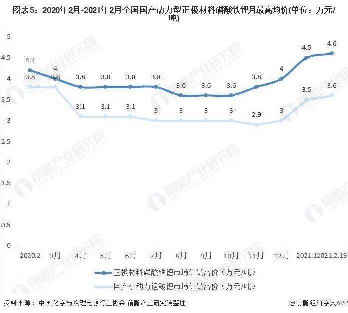 图表5:2020年2月-2021年2月全国国产动力型正极材料磷酸铁锂月最高均价(单位:万元/吨)