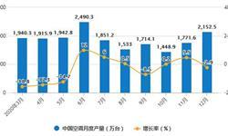 2020年全年中国<em>空调</em>行业产量及出口贸易情况 累计产量突破2亿台