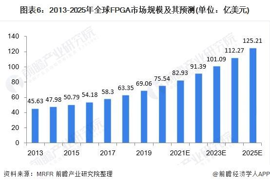 图表6:2013-2025年全球FPGA市场规模及其预测(单位:亿美元)