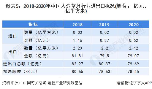图表5:2018-2020年中国人造草坪行业进出口概况(单位:亿元,亿平方米)