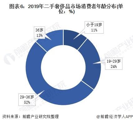 图表6:2019年二手奢侈品市场消费者年龄分布(单位:%)