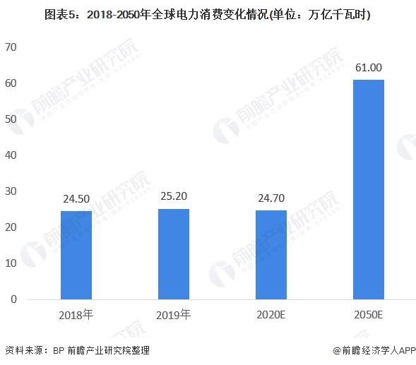 图表5:2018-2050年全球必威消费变化情况(单位:万亿千瓦时)