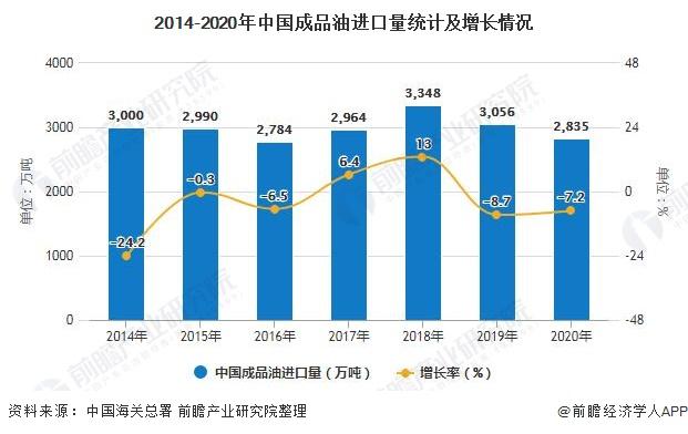 2014-2020年中国成品油进口量统计及增长情况