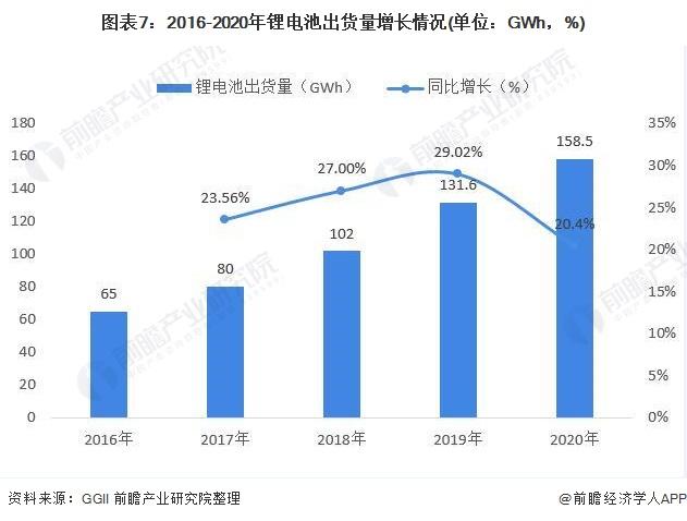 图表7:2016-2020年锂电池出货量增长情况(单位:GWh,%)