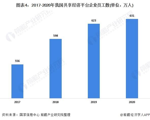 图表4:2017-2020年我国共享经济平台企业员工数(单位:万人)