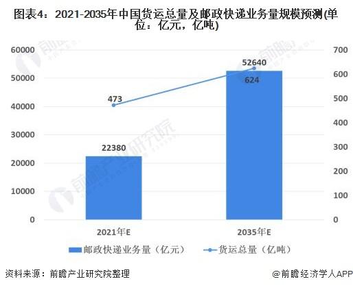 图表4:2021-2035年中国货运总量及邮政快递业务量规模预测(单位:亿元,亿吨)