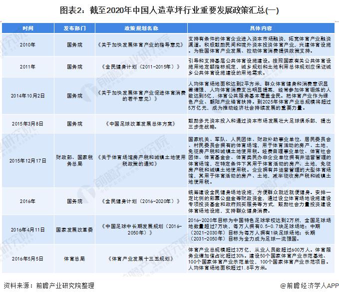 图表2:截至2020年中国人造草坪行业重要发展政策汇总(一)