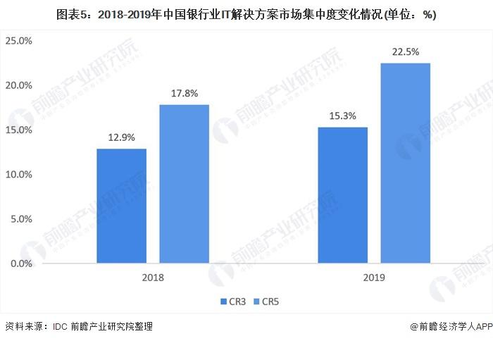 图表5:2018-2019年中国银行业IT解决方案市场集中度变化情况(单位:%)