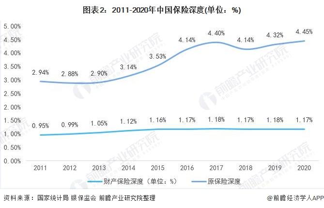 图表2:2011-2020年中国保险深度(单位:%)