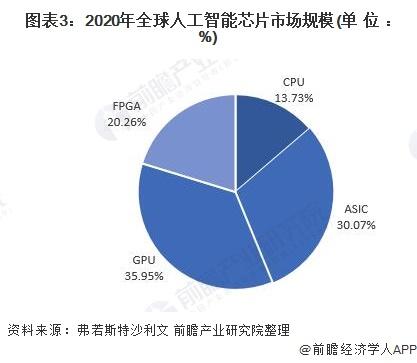 图表3:2020年全球人工智能芯片市场规模(单位: %)