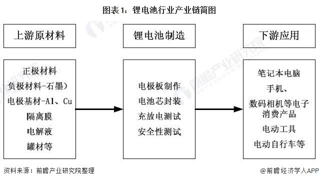 图表1:锂电池行业产业链简图