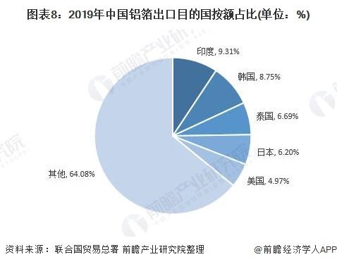 图表8:2019年中国铝箔出口目的国按额占比(单位:%)