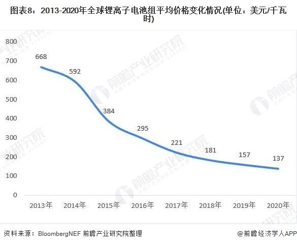 图表8:2013-2020年全球锂离子电池组平均价格变化情况(单位:美元/千瓦时)