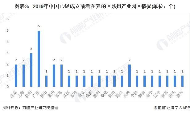 图表3:2019年中国已经成立或者在建的区块链产业园区情况(单位:个)