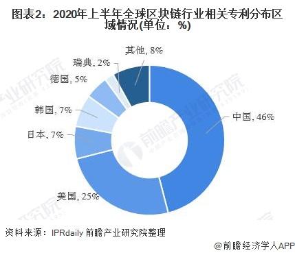 图表2:2020年上半年全球区块链行业相关专利分布区域情况(单位:%)