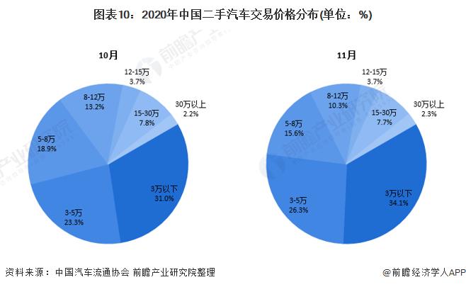 图表10:2020年中国二手汽车交易价格分布(单位:%)