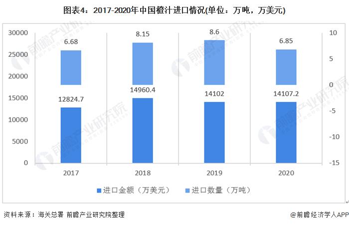 图表4:2017-2020年中国橙汁进口情况(单位:万吨,万美元)