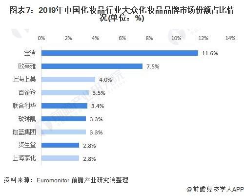 图表7:2019年中国化妆品行业大众化妆品品牌市场份额占比情况(单位:%)