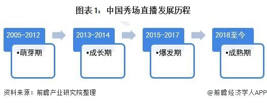 图表1:中国秀场直播发展历程