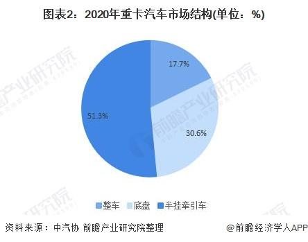 图表2:2020年重卡汽车市场结构(单位:%)