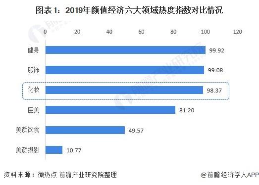 图表1:2019年颜值经济六大领域热度指数对比情况