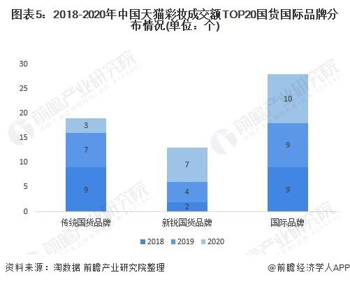 图表5:2018-2020年中国天猫彩妆成交额TOP20国货国际品牌分布情况(单位:个)
