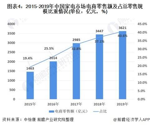 图表4:2015-2019年中国家电市场电商零售额及占总零售规模比重情况(单位:亿元,%)