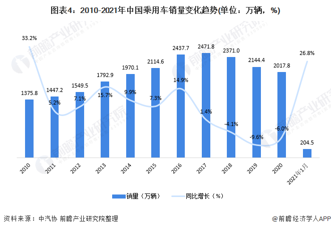 图表4:2010-2021年中国乘用车销量变化趋势(单位:万辆,%)