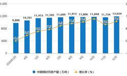 2020年全年中国钢材行业产量及<em>进出口贸易</em>情况 累计进口量创新高突破2000万吨