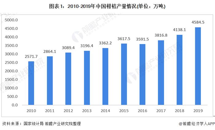 图表1:2010-2019年中国柑桔产量情况(单位:万吨)